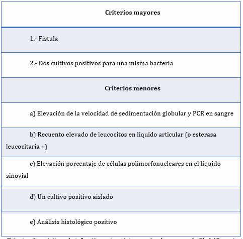 Criterios diagnósticos de infección periprotésicas de rodilla según el consenso de filadelfia recientemente actualizados (2018)