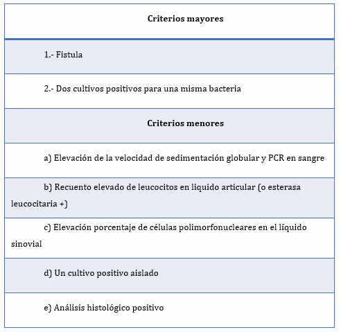 Criterios diagnósticos de infección periprotésicas según el consenso de filadelfia recientemente actualizados (2018)